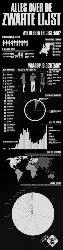 Zwarte Lijst Infographic